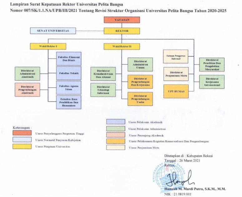 Struktur Organisasi Universitas Pelita Bangsa